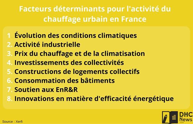 Facteurs chauffage urbain France