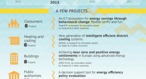 Horizon 2020 : l'infographie européenne
