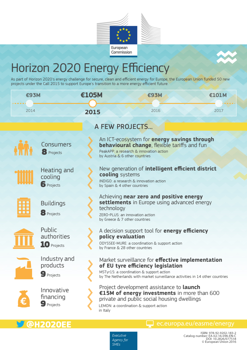 infographie-horizon-2020