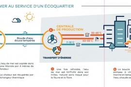 Marseille : la chaleur de la mer alimente le réseau Massileo